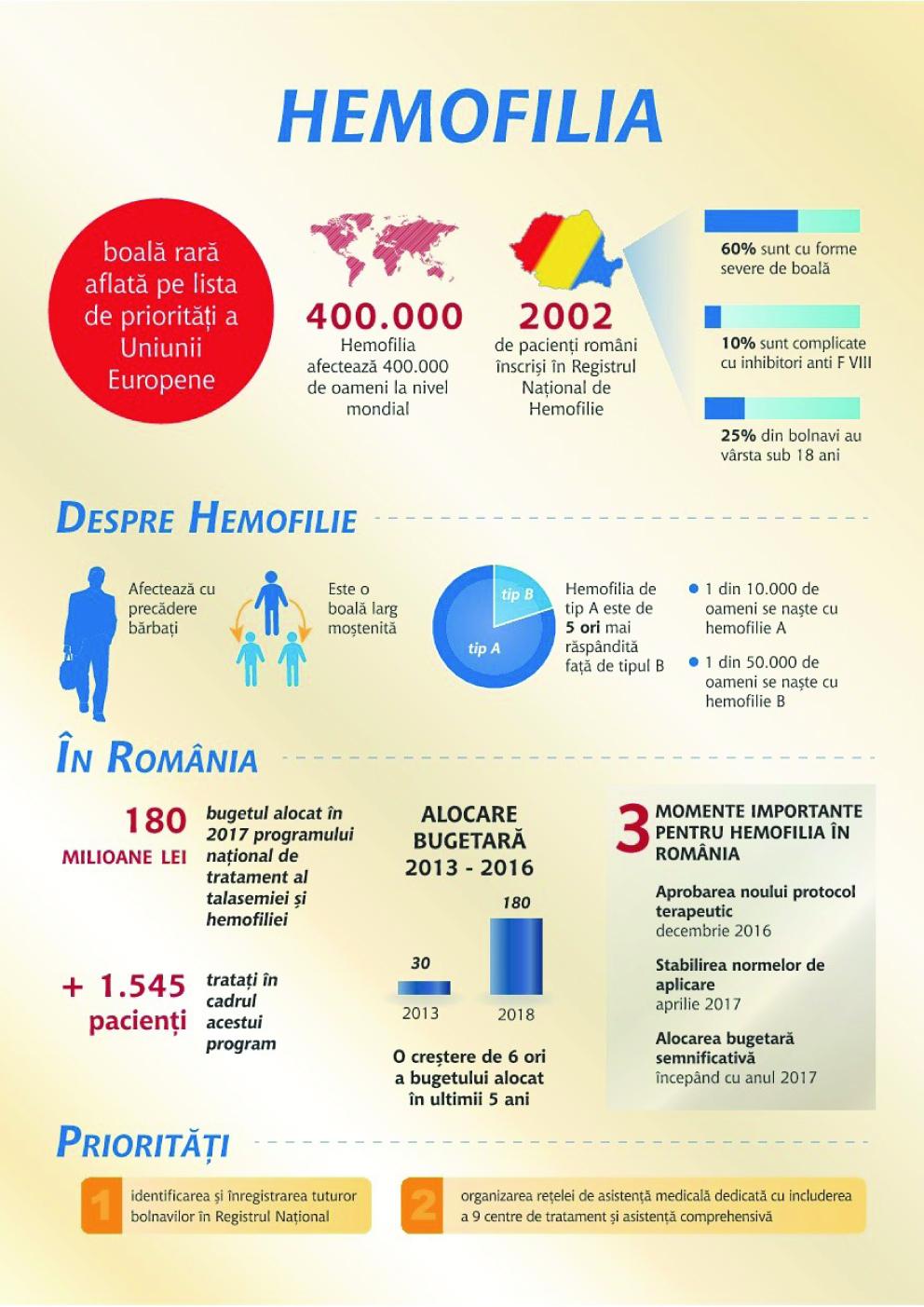 Hemofilia în România – Date relevante