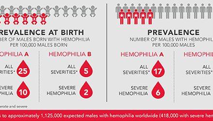 Federația Mondială a Hemofiliei (WFH) face cercetări pentru o mai mare prevalență globală a hemofiliei