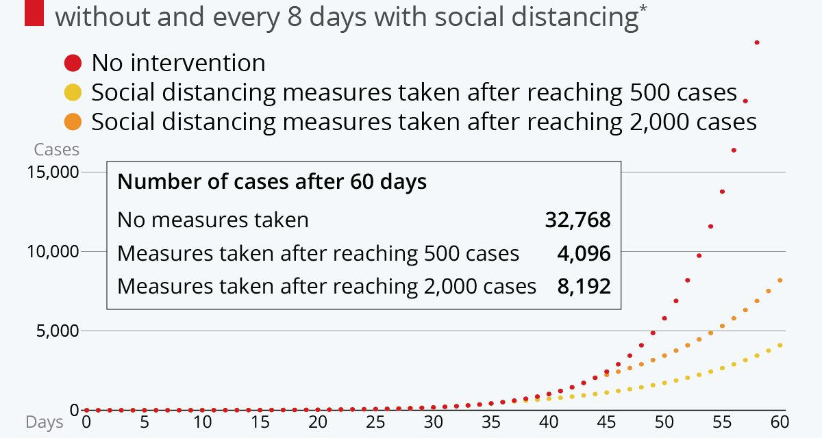Importanța vitală a distanțării sociale